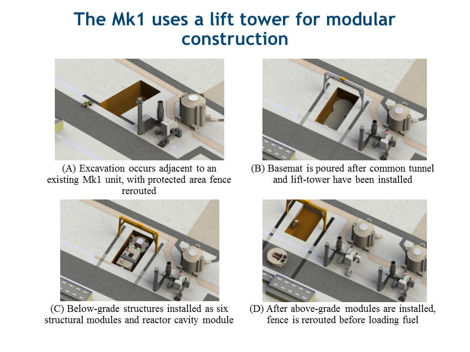 Modular Construction of a Mk1