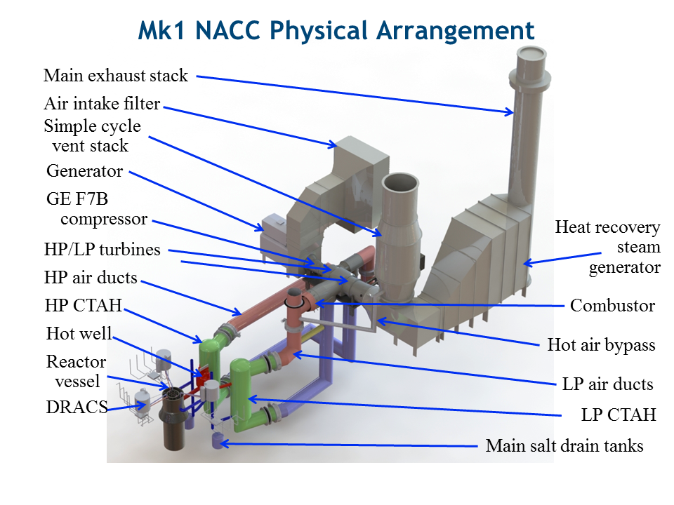 FHR Mk1 PB-FHR Mk1 NACC Physical Arrangement